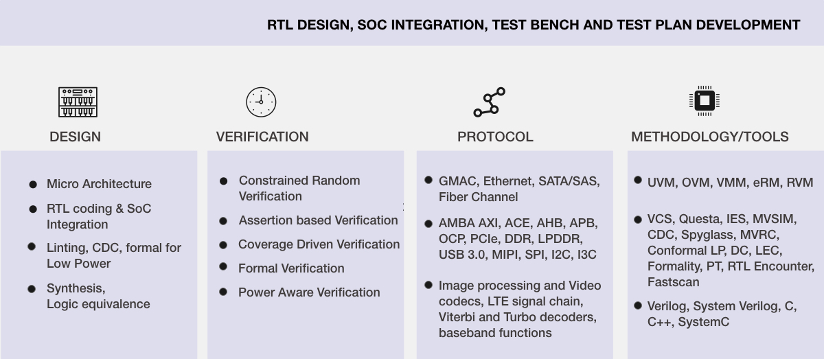 RTL Design and verification